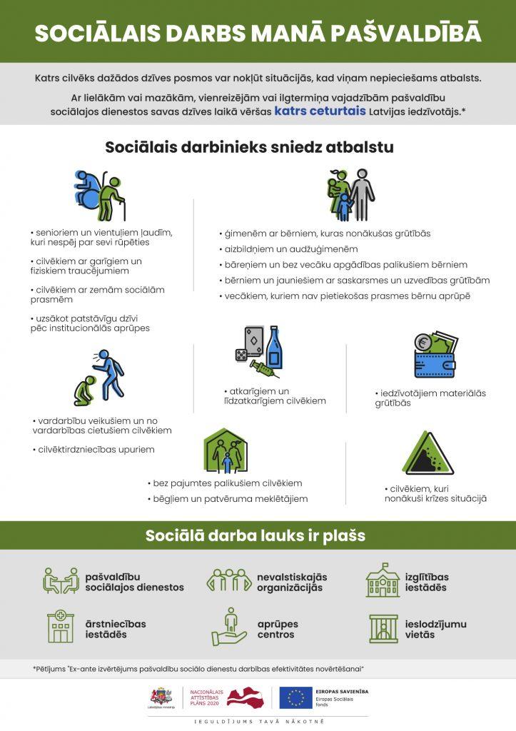 sociālais darbs pašvaldībā